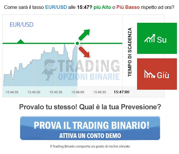 Guida alle opzioni binarie per principianti – Cosa sono e come fare trading binario