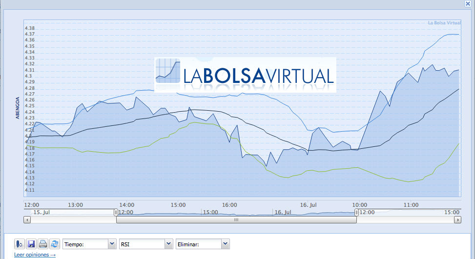 Yahoo Finanza - Mercato azionario in tempo reale, quotazioni e notizie di economia e finanza