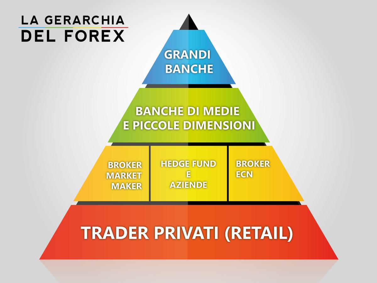mercato forex cos è lavoro a casa cosa fare
