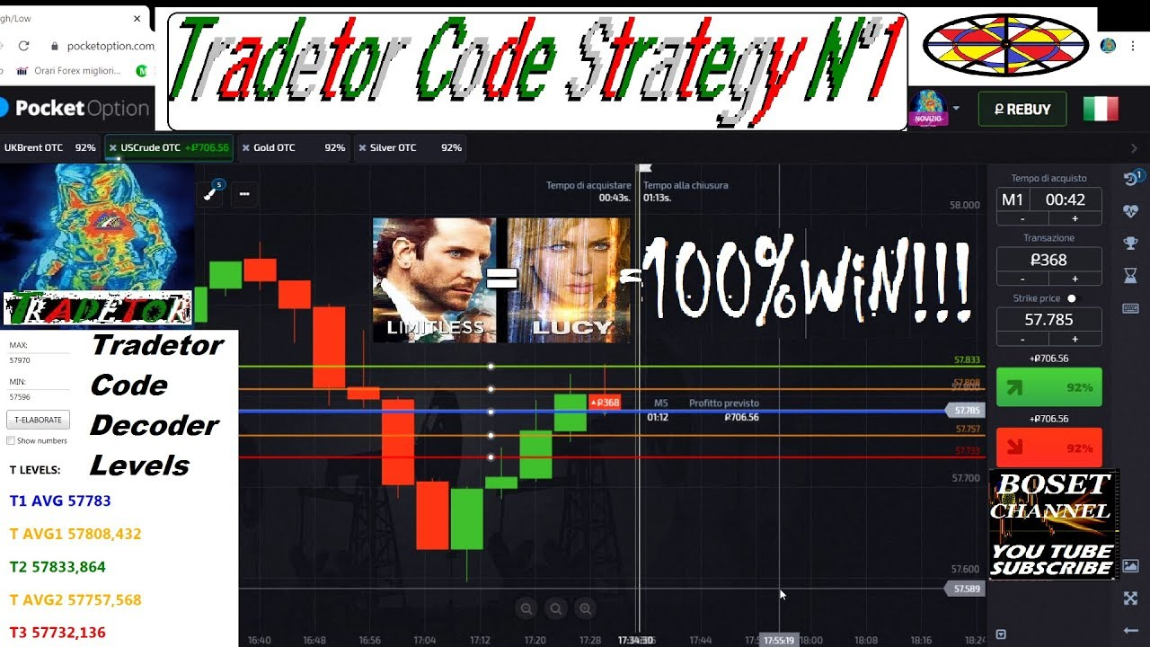 Strategie opzioni binarie per guadagnare in 60 secondi: metodo infallibile, sicuro e vincente!