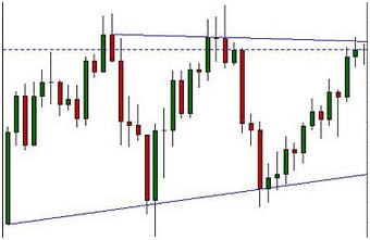 Strategia opzioni binarie trend line + supporti e resistenze. Strategia opzioni binarie trend line