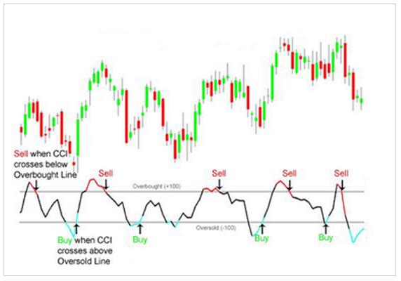 I 5 migliori indicatori di analisi tecnica per il trading