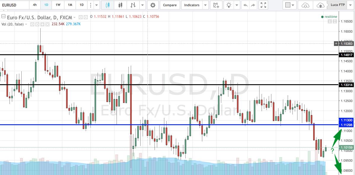 EUR/USD: guida euro/dollaro e quotazione in tempo reale