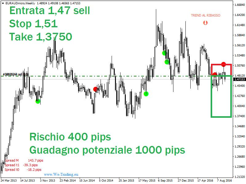 investimenti binari trading central forex signals