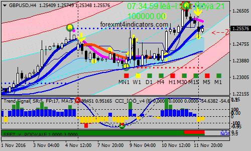 strategia forex h1