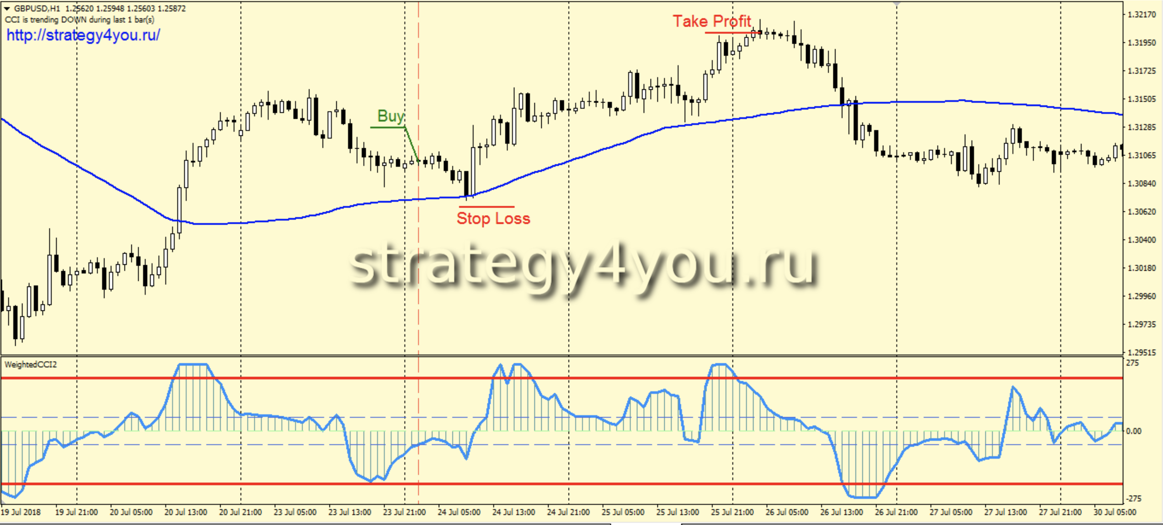 strategie forex 2019