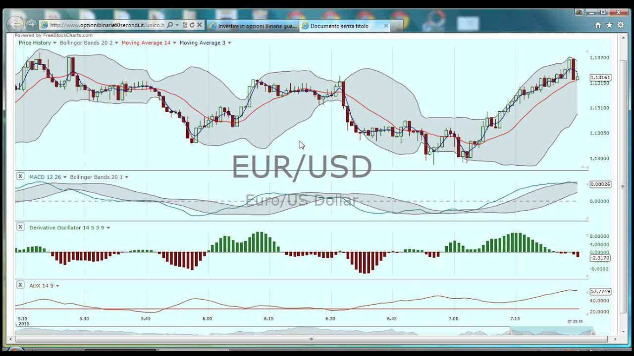 Strategia forex SCALPING: tecniche intraday 1 e 5 minuti (GUIDA) - universoforex