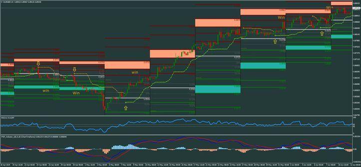 Giornata forex trading sistema semplice 1m strategia scalping