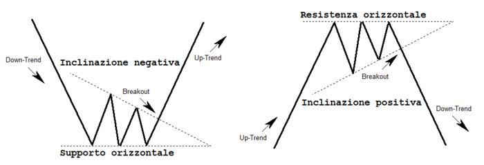 triangoli grafici forex