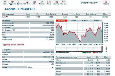 forex charts euro usd