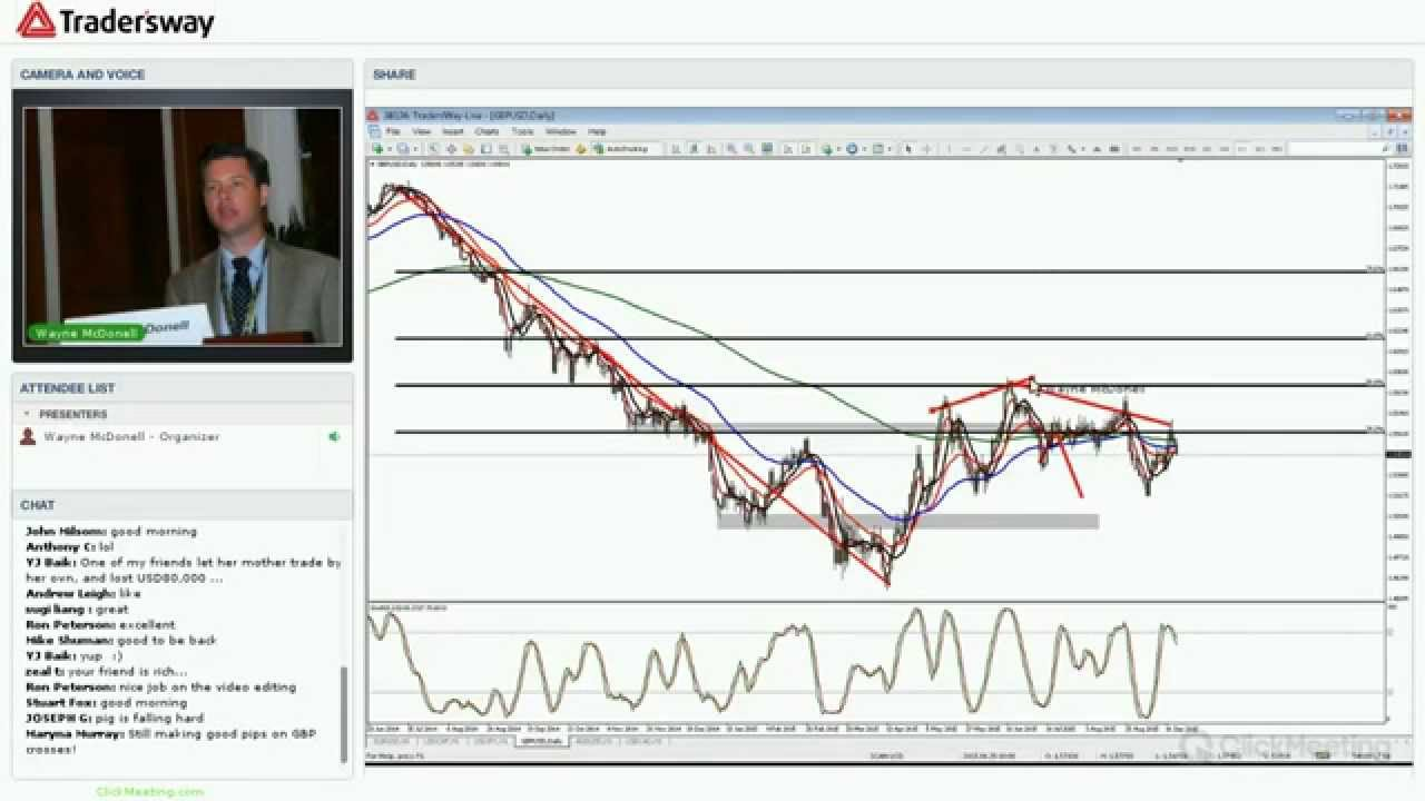 Video strategie trading forex. FOREX Trading: Guida per Investire nel forex trading
