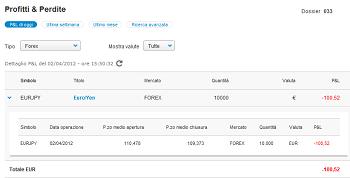 Il Forex di Fineco: ecco come funziona - guida Trading Online