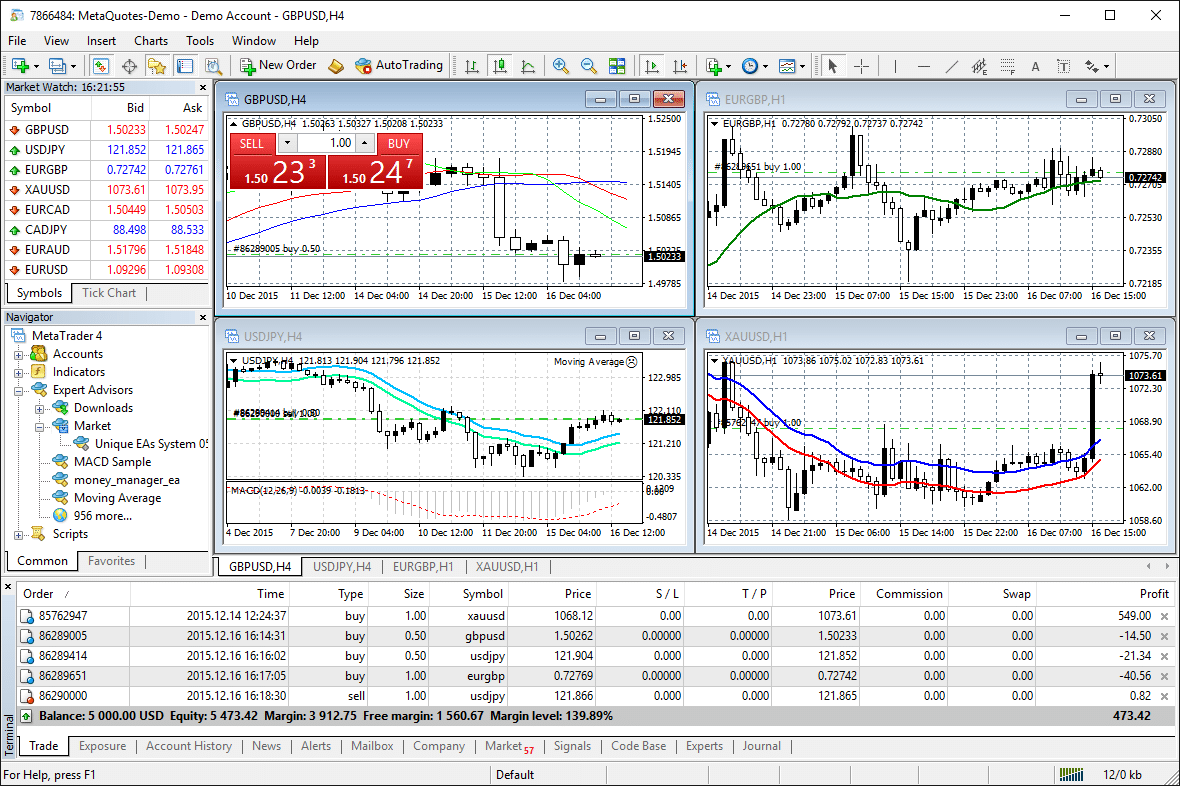 CFD & FOREX TRADING TOOLS: ADVANCED CHARTING & TECHNICAL ANALYSIS