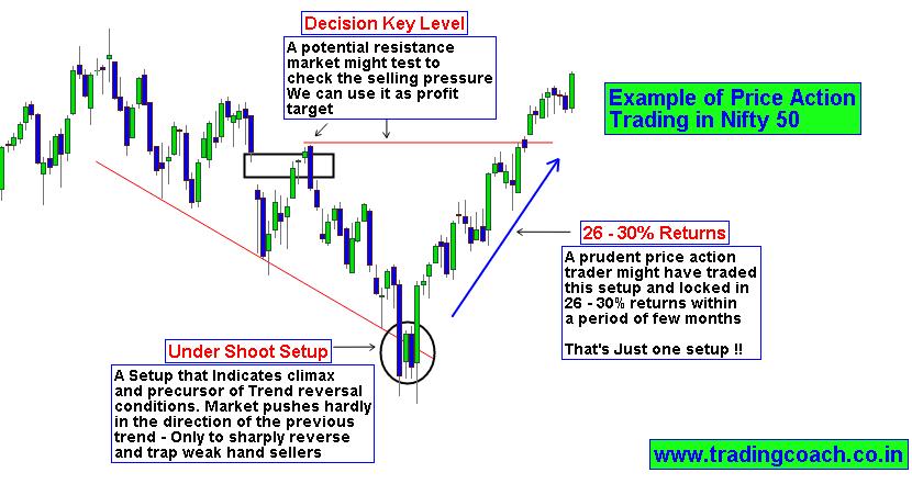 OptionTrader for Option Trading