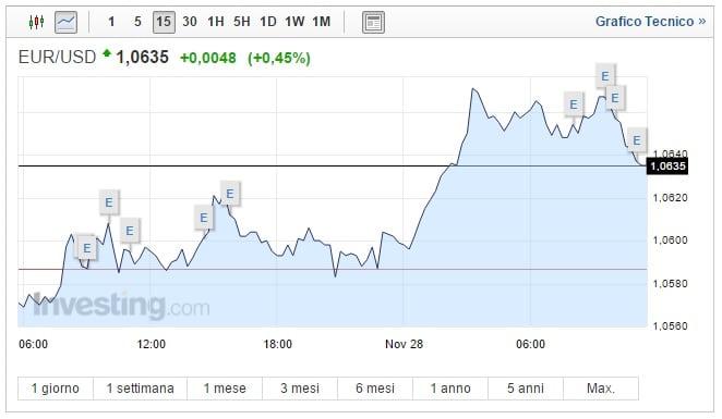 euro dollaro forex oggi