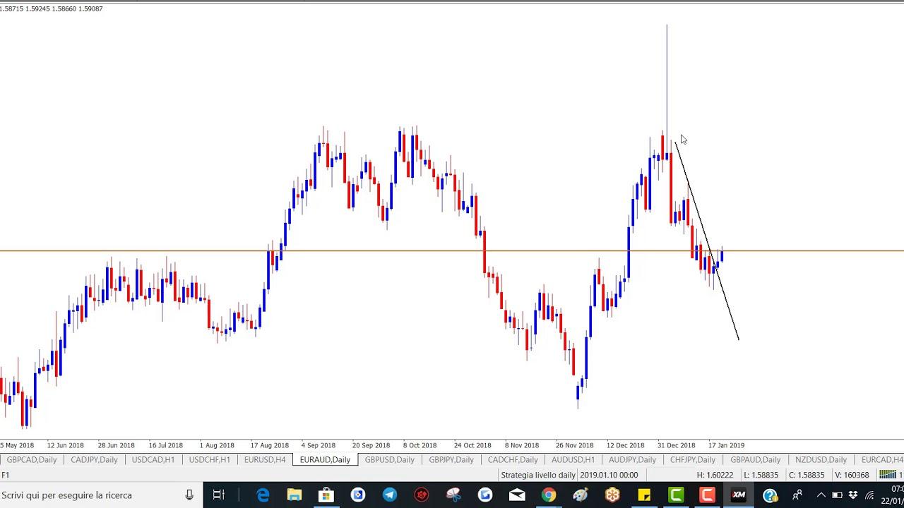 Opzioni Binarie: Pattern / Strategie di Trading