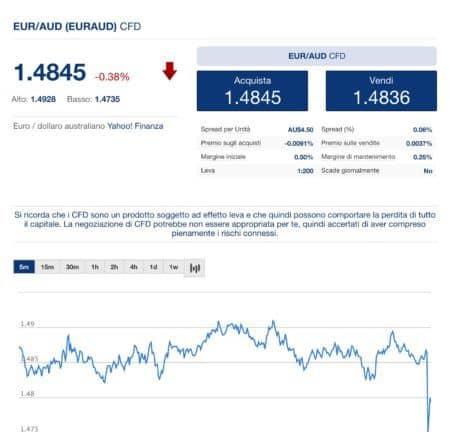 forex euro dollaro australiano