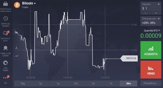 Il sito sul trading con opzioni binarie