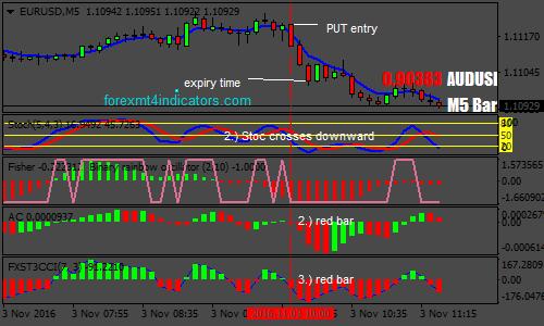 3 Migliori Strategie Di Trading Di Opzioni Binarie