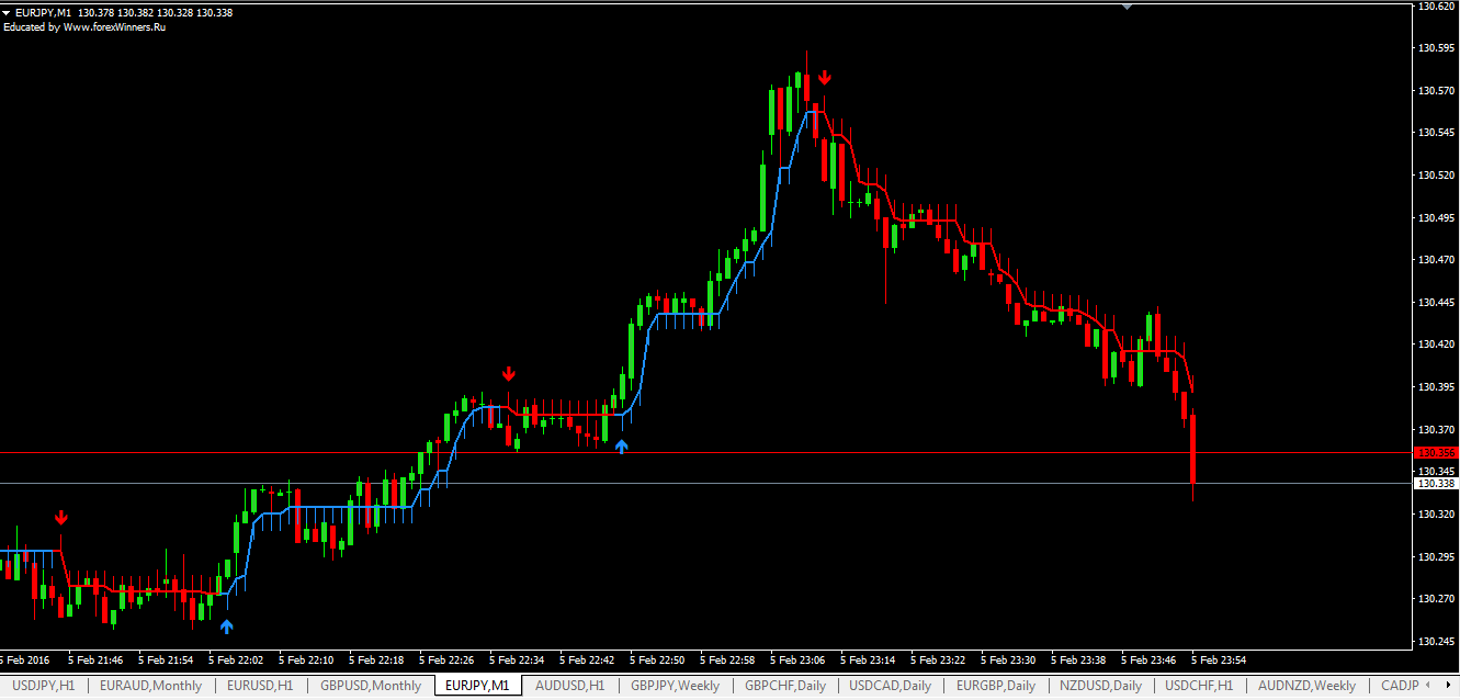 Forex Simulator - The Best Backtesting Software