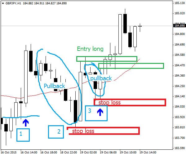 È possibile fare trading a basso rischio?