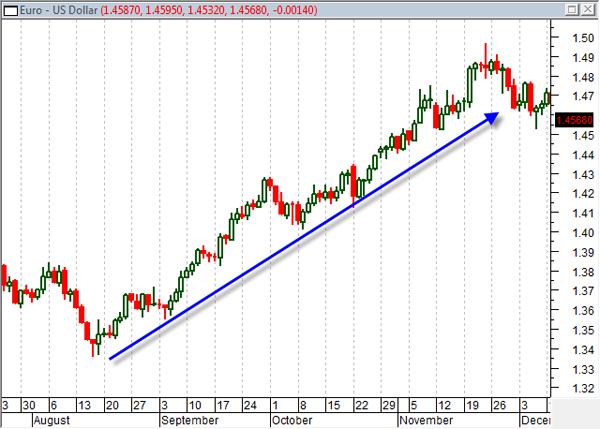 EUR/USD Trading - EUR/USD Grafico di valuta   AvaTrade