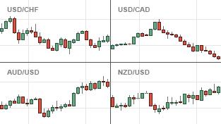Grafici Forex Charts – Guida al forex trading italiano, recensioni forex broker