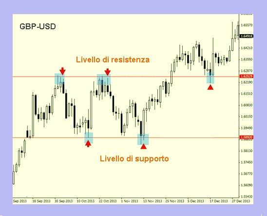 Strategie di Trading Forex: Guida completa (aggiornata )