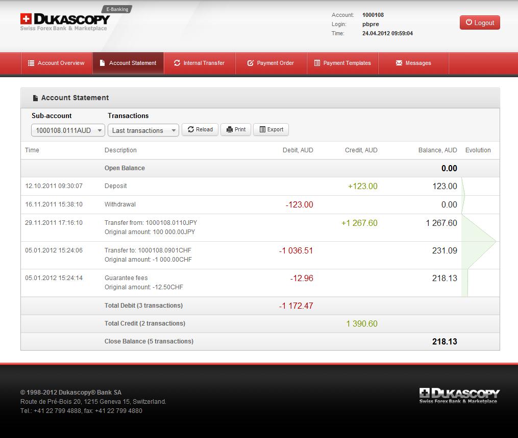trading online swiss
